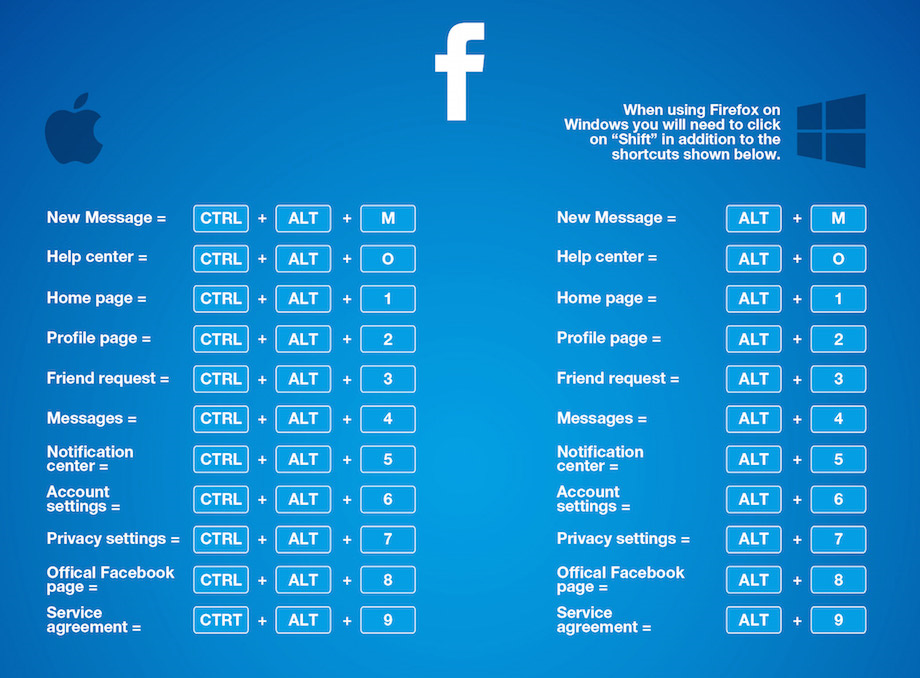 Les raccourcis clavier Mac & Windows pour Facebook
